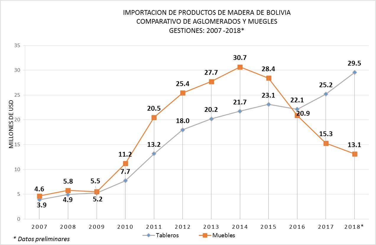 Importacion de Productos de Madera de Bolivia, Aglomerados, Tableros y Muebles