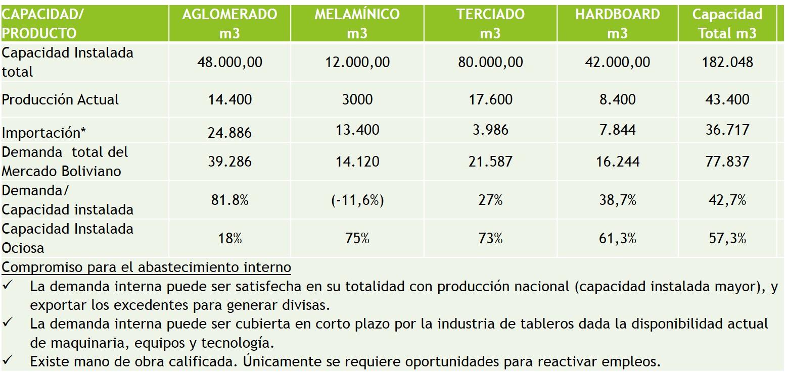 Produccion de Tableros en Bolivia, Capacidad Instalada de la Industria Forestal de Bolivia